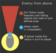 Enemy in follow mode